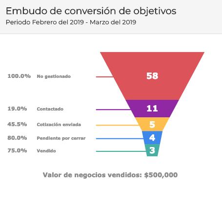 Conocer el total de prospectos vs el total de clientes vendidos