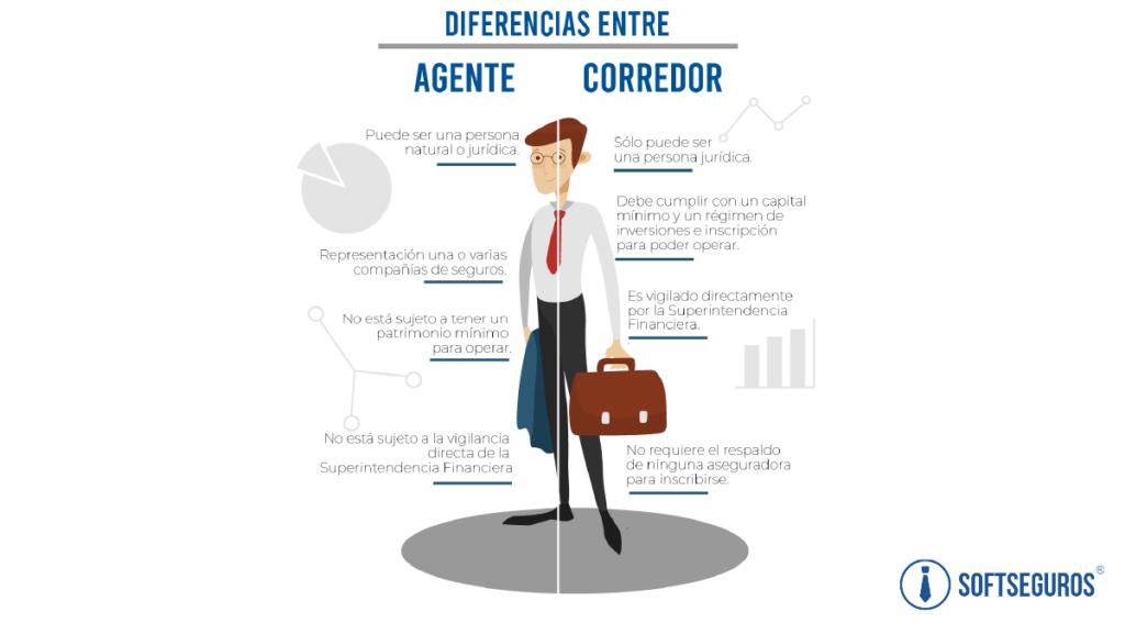 diferencias entre agentes de seguros y corredores de seguros